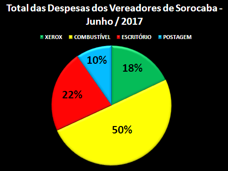Gráfico dos Gastos de Gabinete de Vereadores por quesitos % – Junho 2017