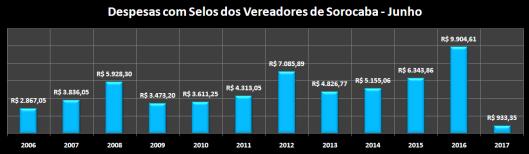 Despesas de Gabinete de Junho de 2006 á 2017 – Selos