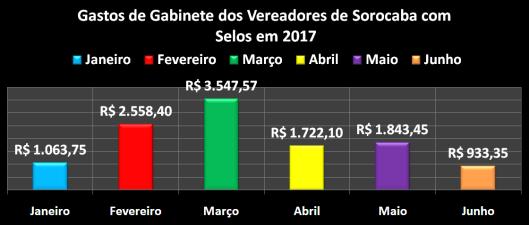Despesas de gabinete dos Vereadores de Sorocaba em 2017 - Selos