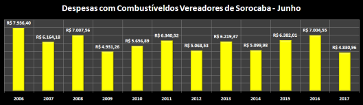 Despesas de Gabinete de Junho de 2006 à 2017 – Combustível