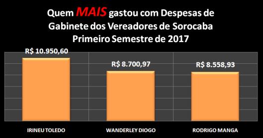 Vereadores de Sorocaba que MAIS gastaram com Despesas de Gabinete no Primeiro Semestre de 2017