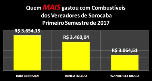 Vereadores de Sorocaba que MAIS gastaram com Combustíveis no Primeiro Semestre de 2017
