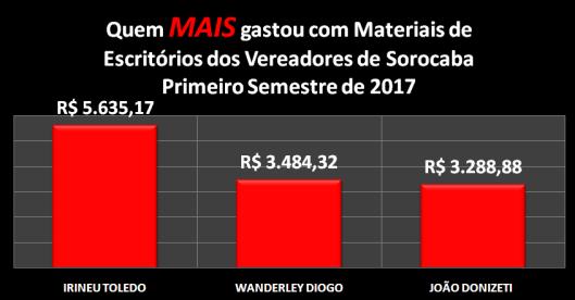 Vereadores de Sorocaba que MAIS gastaram com Materiais de Escritórios no Primeiro Semestre de 2017