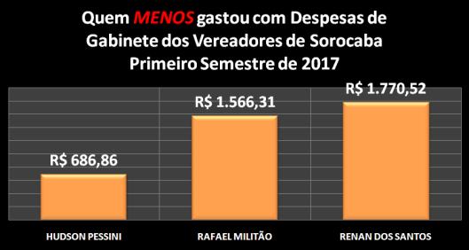 Vereadores de Sorocaba que MENOS gastaram com Despesas de Gabinete no Primeiro Semestre de 2017