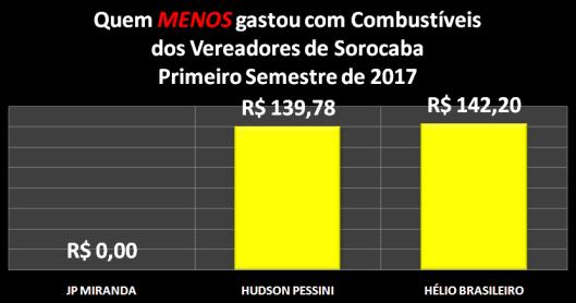 Vereadores de Sorocaba que MENOS gastaram com Combustíveis no Primeiro Semestre de 2017