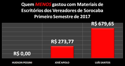 Vereadores de Sorocaba que MENOS gastaram com Materiais de Escritórios no Primeiro Semestre de 2017