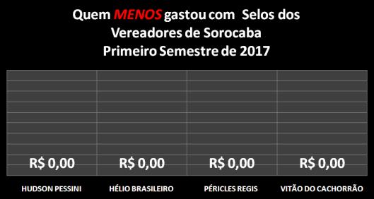Vereadores de Sorocaba que MENOS gastaram com Selos no Primeiro Semestre de 2017