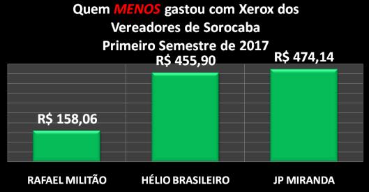 Vereadores de Sorocaba que MENOS gastaram com Xerox no Primeiro Semestre de 2017