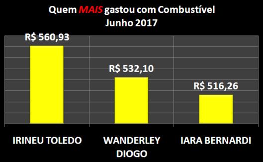 Gráfico dos vereadores campeões do gastos com Combustíveis em Junho de 2017