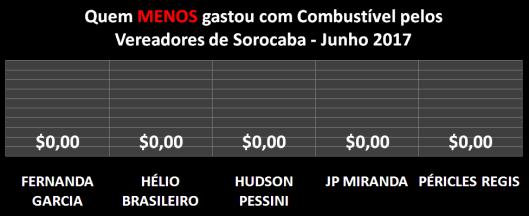 Gráfico dos Vereadores que Menos Gastaram com Combustíveis em Junho de 2017