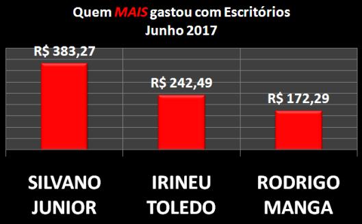 Gráfico dos vereadores de Sorocaba que mais gastaram com Materiais de Escritórios em Junho de 2017