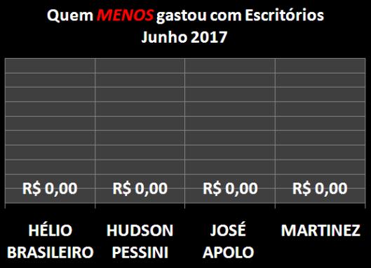 Gráfico dos Vereadores que Menos Gastaram com Materiais de Escritórios em Junho de 2017