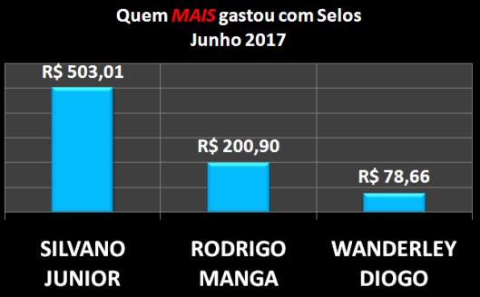 Gráfico dos vereadores que mais gastaram com Postagens / Selos em Junho de 2017