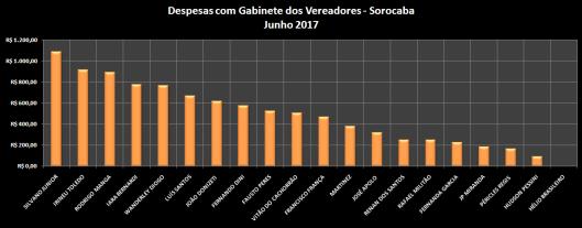 Gráfico do Total dos Gastos de Gabinete dos Vereadores de Sorocaba em Juho de 2017