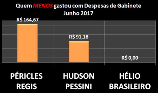 Gráfico dos Vereadores de Sorocaba que menos gastou com Despesas de Gabinete – Junho 2017