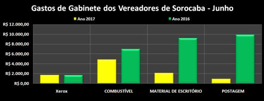 Gastos de Despesas de Gabinete dos Vereadores de Sorocaba em Junho 2016/2017