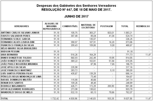 Gastos de Despesas de Gabinete dos Vereadores de Sorocaba em Junho 2017