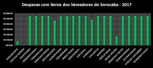 Comparação das Despesas de Gabinete de 2017 – Xerox