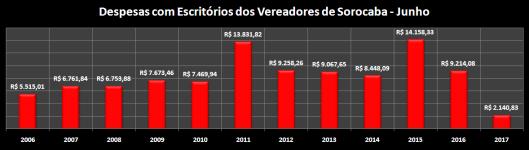 Despesas de Gabinete de Junho de 2006 à 2017 – materiais de Escritórios