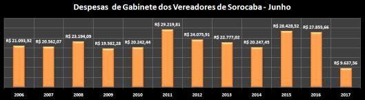 Total das Despesas de Gabinete de Junho de 2006 à 2017