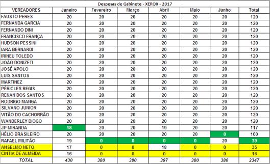 Ranking dos Vereadores de Sorocaba no Primeiro Semestre - Xerox