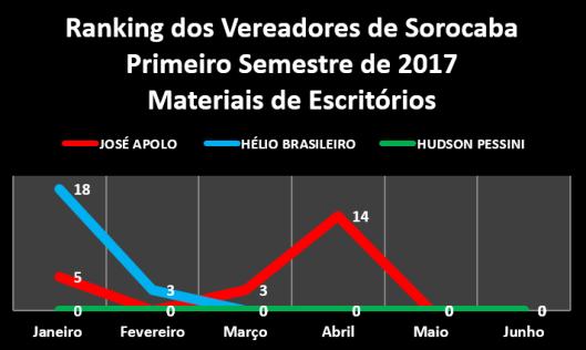 Ranking dos Vereadores de Sorocaba no Primeiro Semestre - Escritórios