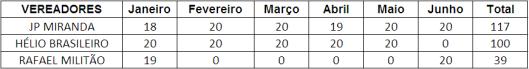 Ranking dos Vereadores de Sorocaba no Primeiro Semestre -