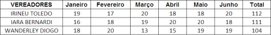Ranking dos Vereadores de Sorocaba no Primeiro Semestre - Combustível