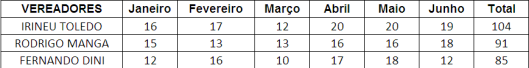 Ranking dos Vereadores de Sorocaba que MAIS pontuou no Primeiro Semestre - Materiais de Escritórios