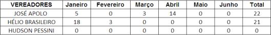 Ranking dos Vereadores de Sorocaba que MENOS pontuou no Primeiro Semestre - Materiais de Escritórios