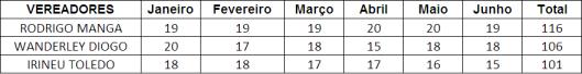 Ranking dos Vereadores de Sorocaba que MAIS pontuou no Primeiro Semestre - Selos