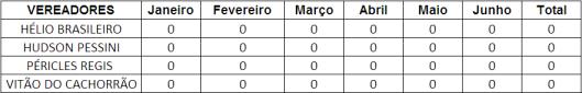 Ranking dos Vereadores de Sorocaba que MENOS pontuou no Primeiro Semestre - Selos