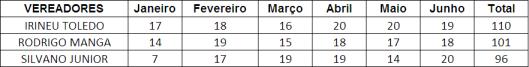 Ranking dos Vereadores de Sorocaba que MAIS pontuou no Primeiro Semestre - Total das Despesas de Gabinete