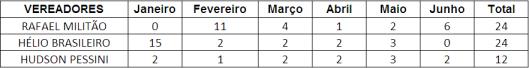 Ranking dos Vereadores de Sorocaba que MENOS pontuou no Primeiro Semestre - Total das Despesas de Gabinete