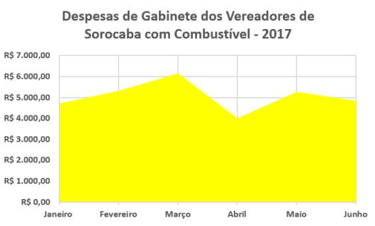 Despesas de Gabinete dos Vereadores de Sorocaba em 2017 - Combustível