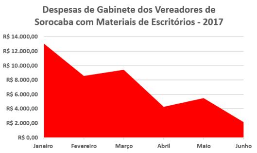Despesas de Gabinete dos Vereadores de Sorocaba em 2017 - Materiais de Escritórios