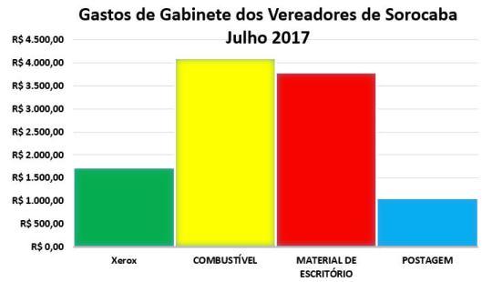 Gastos de Gabinete dos Vereadores de Sorocaba em Julho 2017