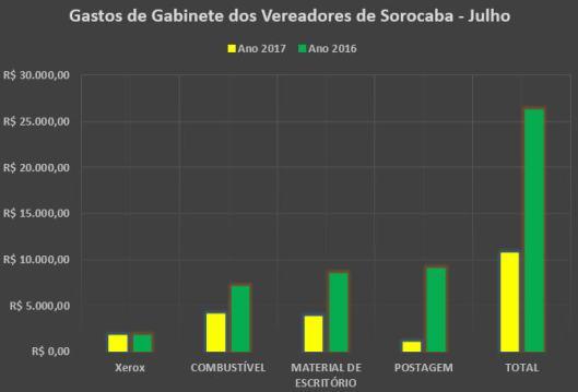 Comparação dos Gastos de Gabinete dos Vereadores de Sorocaba em Julho 2016/2017