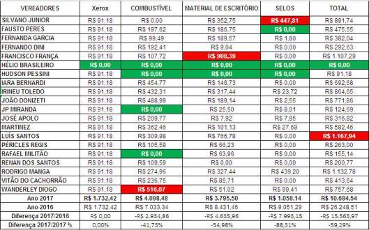 Gastos de Despesas de Gabinete dos Vereadores de Sorocaba em Julho 2017