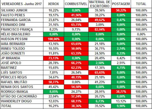 Gastos de Despesas de Gabinete dos Vereadores de Sorocaba em Julho 2017 - Percentual