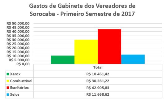 Despesas de Gabinete dos Vereadores de Sorocaba no Primeiro Semestre de 2017