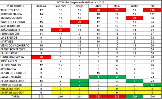 Ranking dos Vereadores de Sorocaba no Primeiro Semestre - Total das Despesas de Gabinete