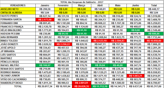 Total das Despesas de Gabinete dos Vereadores de Sorocaba em 2017