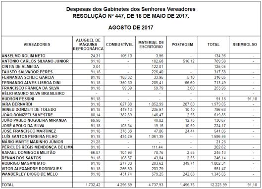 Gastos de Despesas de Gabinete dos Vereadores de Sorocaba em Agosto 2017