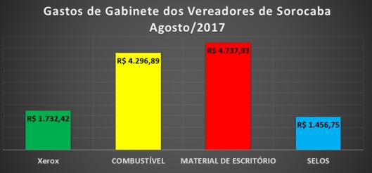 Gastos de Gabinete dos Vereadores de Sorocaba em Agosto 2017
