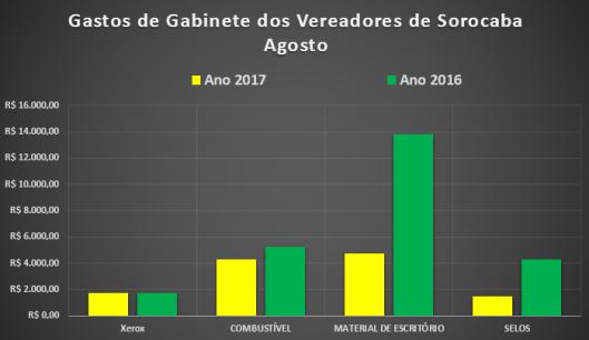 Comparação dos Gastos de Gabinete dos Vereadores de Sorocaba em Agosto 2016/2017
