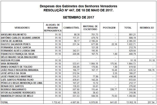 Gastos de Despesas de Gabinete dos Vereadores de Sorocaba em Setembro 2017