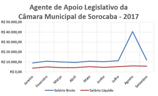 Salário de Agente Legislativo da Câmara Municipal de Sorocaba