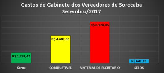 Gastos de Gabinete dos Vereadores de Sorocaba em Setembro 2017