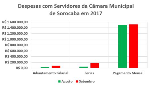 Despesas com Servidores da Câmara Municipal de Sorocaba em 2017